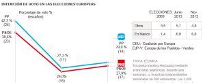 PP y PSOE empatarían en las elecciones a la Eurocámara de mayo