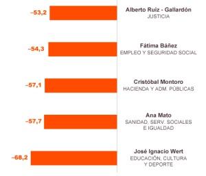 Rajoy achicharra a sus ministros