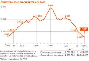 2013, el año con menos muertos en carretera en España