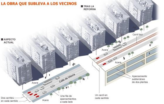 El bulevar costará ocho millones y eliminará los aparcamientos gratuitos