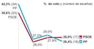 El PSOE aventaja al PP en las europeas
