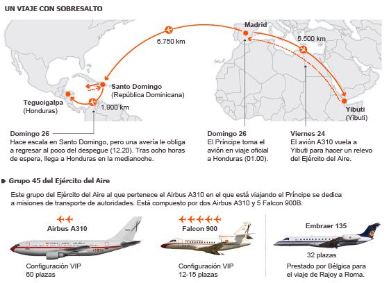Otra avería del avión oficial retrasa al Príncipe por segunda vez en 64 días
