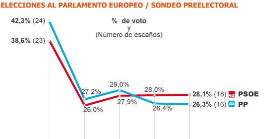 Valenciano mantiene la mínima ventaja del PSOE frente al PP en las europeas