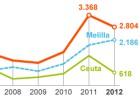Interior busca agilizar la expulsión de inmigrantes a Marruecos