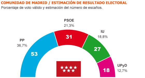 El PP se desangra en Madrid
