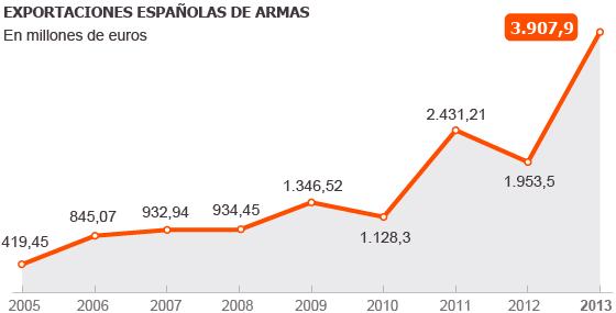 España duplicó en 2013 sus exportaciones de armamento
