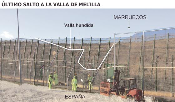 """El salto de otros 500 subsaharianos sitúa a Melilla en situación """"extrema"""""""