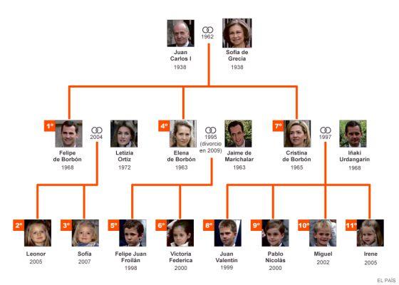 La línea de sucesión de la Corona española