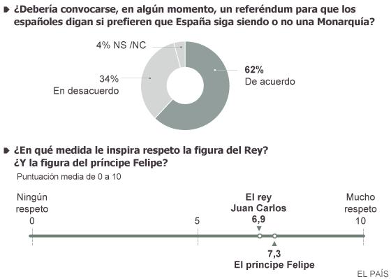 La mayoría de españoles desea una consulta sobre el modelo de Estado