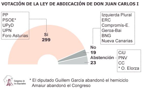 El Congreso da luz verde a Felipe VI