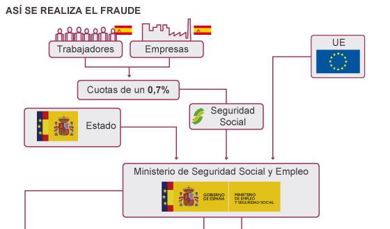 Fuente: elaboración propia a partir de presupuestos de SEPE 2013 y normativa de Formación para el Empleo.