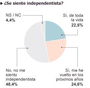 Análisis del nuevo independentismo catalán