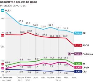 El 'efecto Podemos' se mantiene al alza