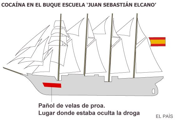 Dos detenidos más por el alijo de cocaína en el 'Juan Sebastián Elcano'