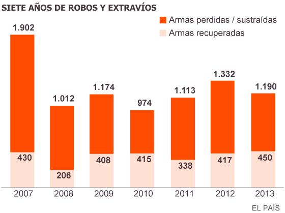 Armas de fuego en España. 1407592197_904135_1407596438_sumario_normal