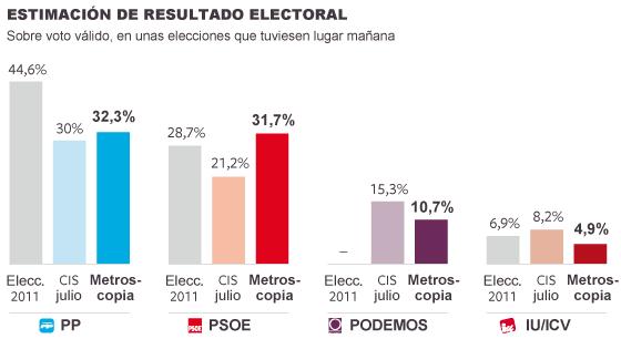 El efecto Sánchez da fuerza al PSOE