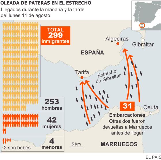 31 barcas con 299 inmigrantes llegan en un solo día a la costa de Cádiz
