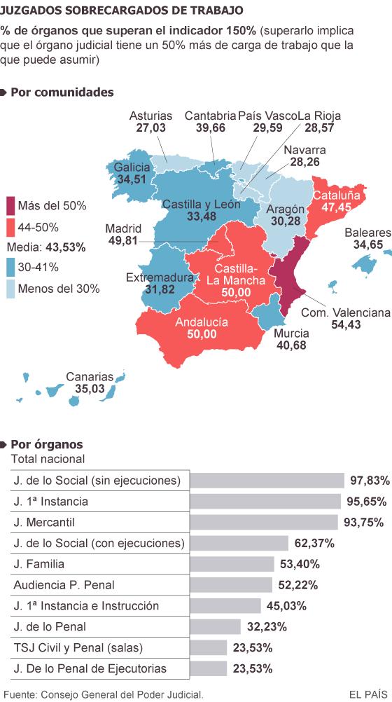 La sobrecarga de trabajo atasca 864 juzgados en toda España