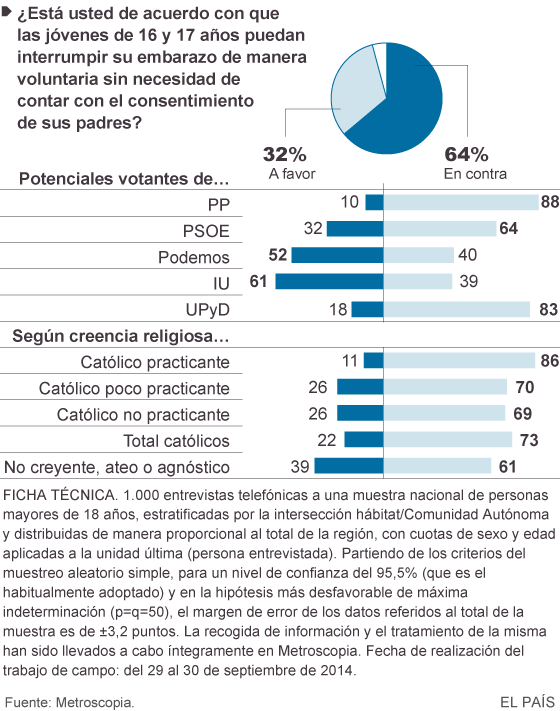 La mayoría de votantes del PP apoya la retirada de la ley del aborto