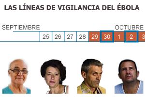 La alerta por ébola en España durará al menos hasta noviembre