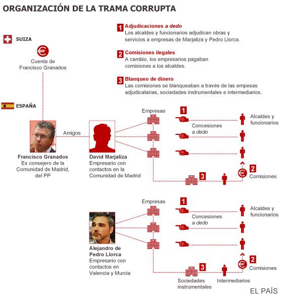 El juez destapa la trama del 3% madrileño