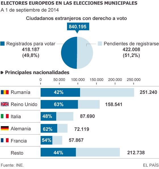 840.000 ciudadanos de la UE podrán votar en las municipales de 2015