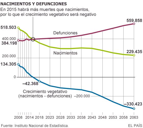 Las muertes superarán en 2015 a los nacimientos en España