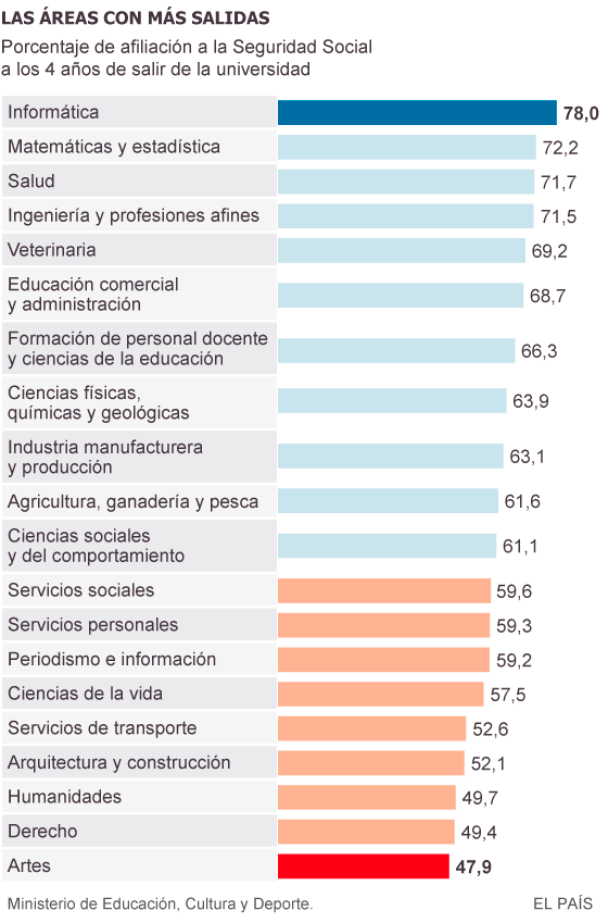 Medicina y Óptica son las carreras donde hay más titulados con empleo