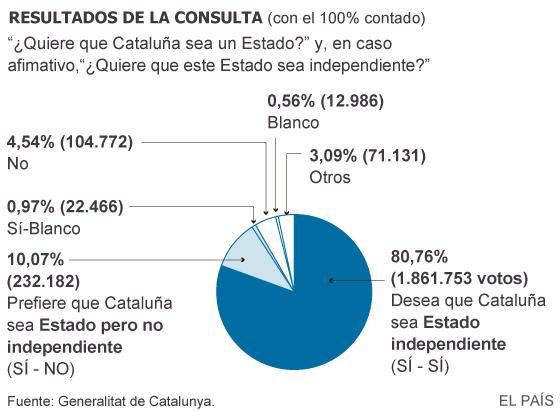 1,8 millones de personas votan por la independencia catalana en el 9-N