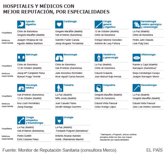 La Paz y el Clínic lideran la lista de los hospitales con mejor reputación