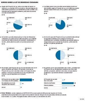 El 82% de los españoles pide cambiar o retirar la ley de Seguridad Ciudadana