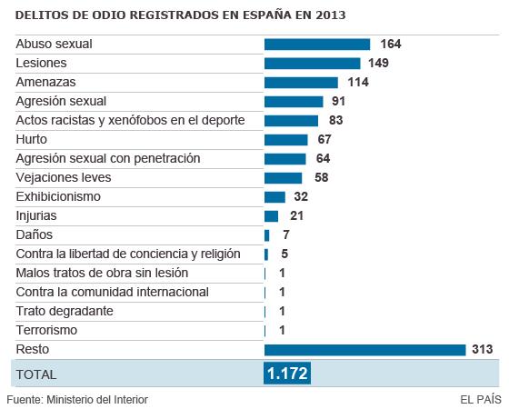 Delitos de odio registrados en España en 2013