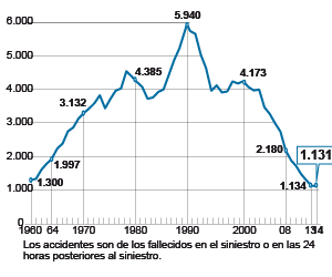 La mortalidad por accidentes de tráfico se mantiene estable en 2014