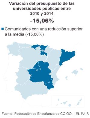 Las universidades públicas españolas pierden 1.524 millones desde 2010