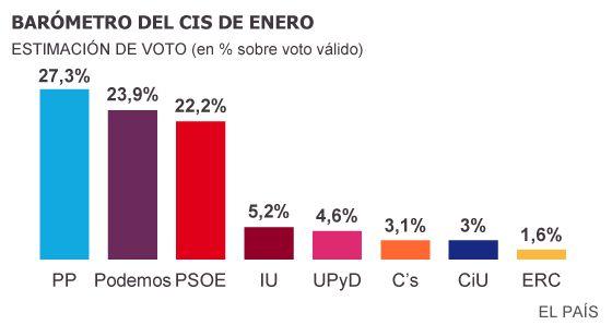Podemos desbanca al PSOE como segunda fuerza política