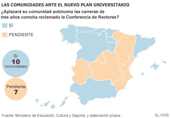 La mayoría de las regiones respaldan aplazar las carreras de tres años