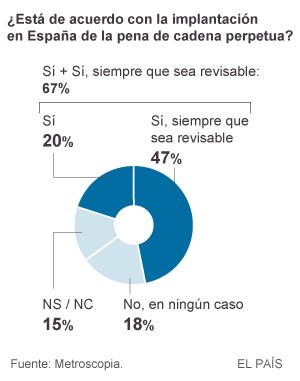 La mayoría de los españoles avala la cadena perpetua revisable