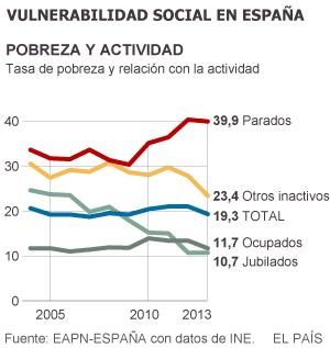 El 27% de la población está en riesgo de pobreza o exclusión en España