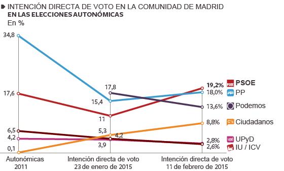 La destitución de Gómez sitúa al PSOE en primer lugar y desplaza a Podemos