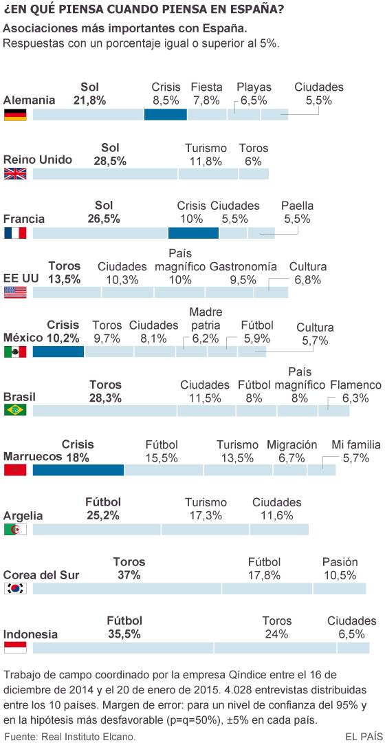 La crisis se suma al sol y a los toros como tópicos de España