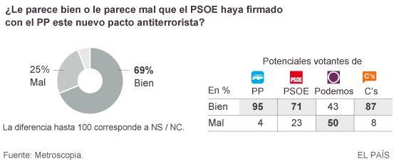 El 71% de los votantes del PSOE apoya el pacto antiterrorista