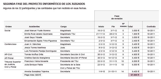Madrid paga primas a jueces por medio de una empresa privada