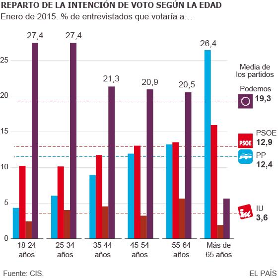 El apoyo de los jóvenes a los partidos clásicos cae en picado