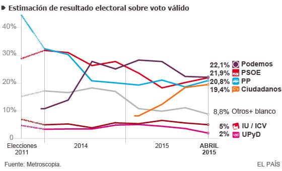 Podemos se estanca y pierde apoyos a favor del PSOE