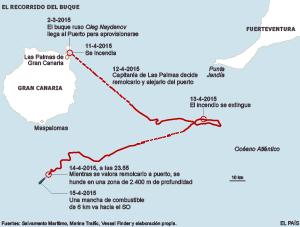 Alerta en Canarias tras hundirse un buque con 1.400 toneladas de fuel