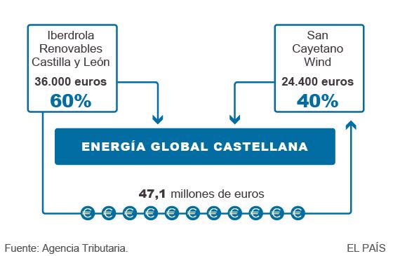 Parques eólicos en Castilla y León