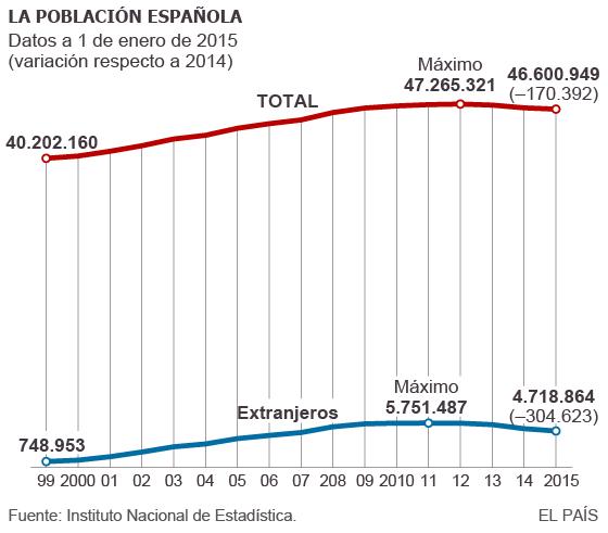 La población sigue cayendo al reducirse el número de extranjeros