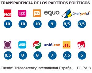 10 en transparencia 1430305140_232157_1430321493_sumario_normal