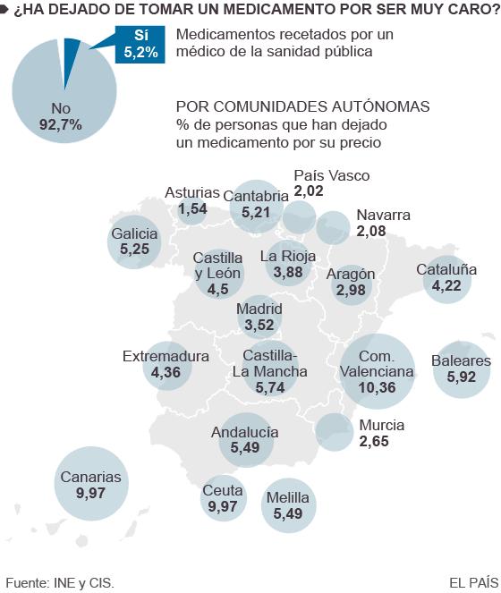 2,4 millones de españoles aseguran no poder pagar los medicamentos