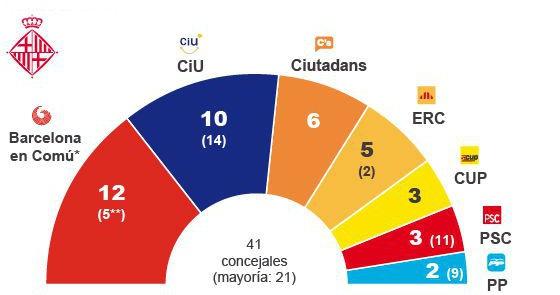 Todas las encuestas de las elecciones del 24-M publicadas en EL PAÍS